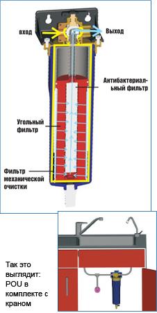 Устройство фильтра для очистки питьевой воды SUR POU