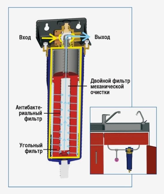 Фильтр SYR POU MAX (конструкция)